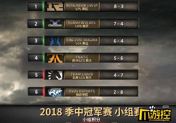 LOL季中冠军赛MSI四强出炉 RNG小组第一出线