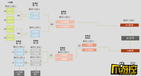 LOL德瑪西亞杯什麼時候開始 參賽隊伍/賽程時間一覽3
