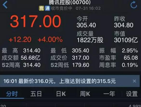 腾讯市值首次破3万亿港元 已接近历史最高点