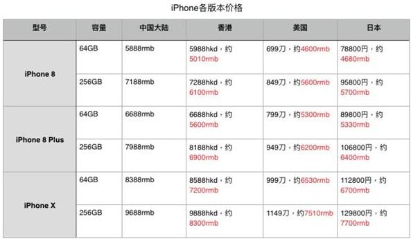 iPhone 8/X预约购买全流程2