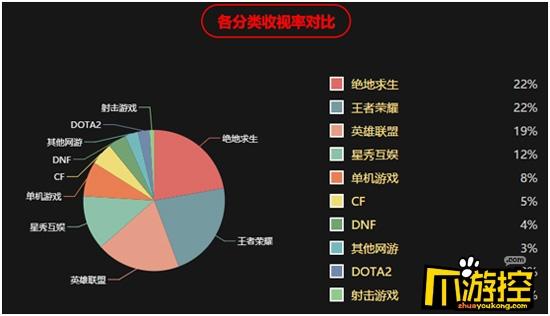 虎牙直播2月撑起直播平台半壁江山开播占比超过7家总和.jpg