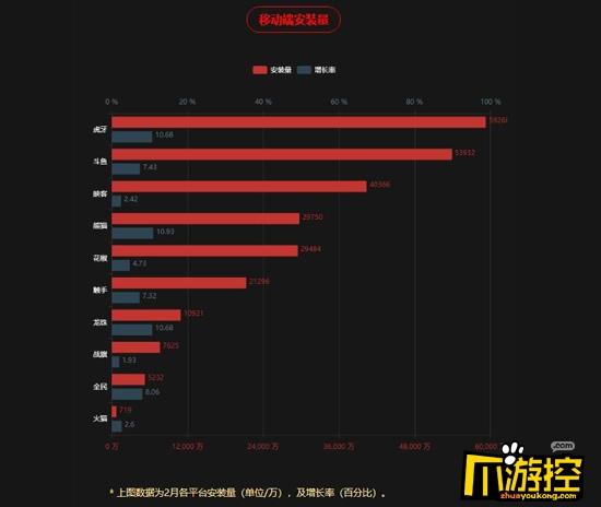 虎牙直播2月撑起直播平台半壁江山开播占比超过7家总和2.jpg