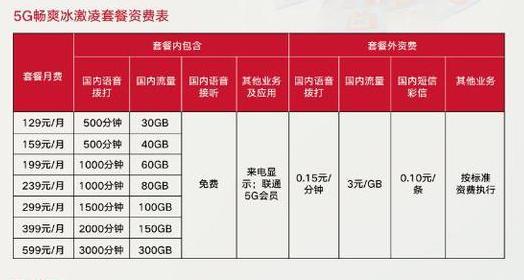 中国电信三家运营商公布5G套餐起步价129元