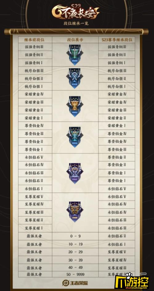 王者荣耀s23赛季段位怎么继承
