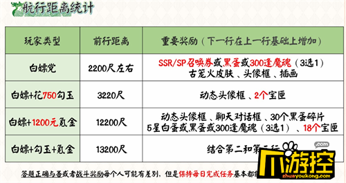 阴阳师2021端午节活动玩法奖励介绍4.png