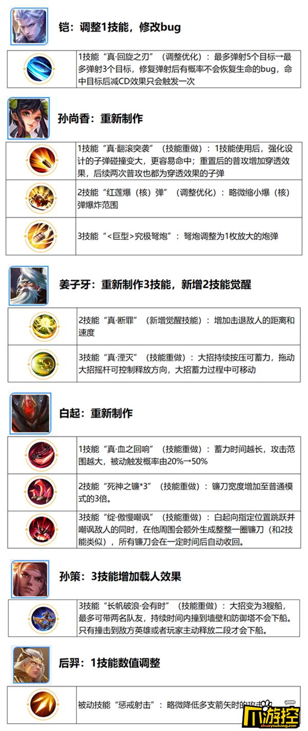 王者荣耀六周年庆觉醒之战新增英雄汇总3.png