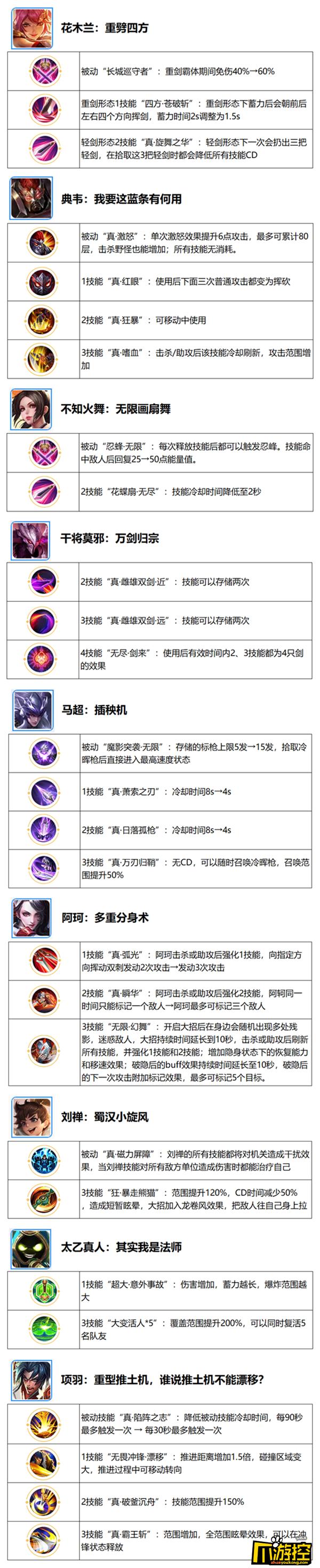 王者荣耀六周年庆觉醒之战新增英雄汇总1.png
