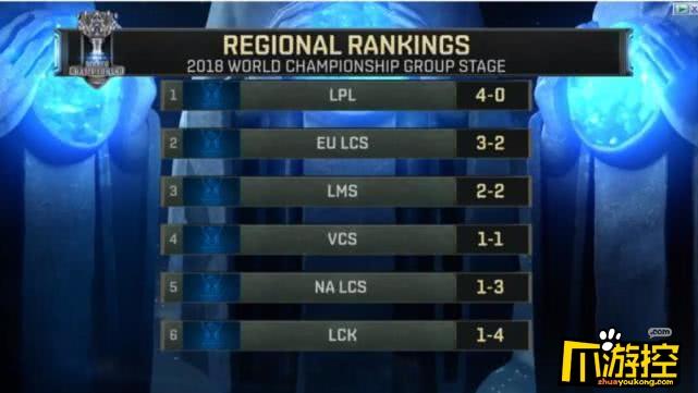 LOLS8小组赛LCK赛区连败 堪称史上最差开局2