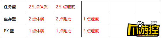 回合三国GM版药王谷门派怎么加点?药王谷门派技能加点攻略3