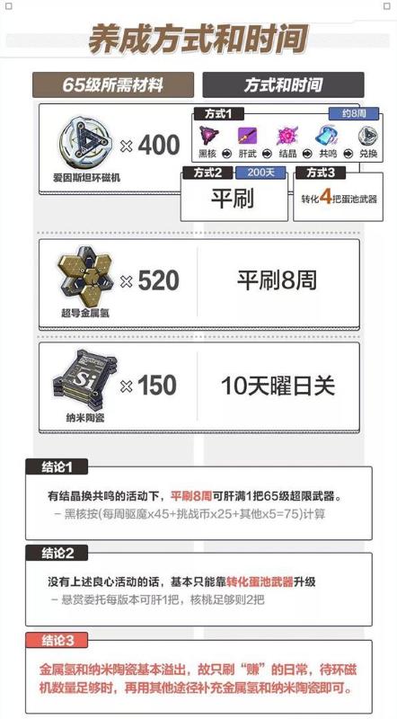 崩坏3超限武器65级养成攻略