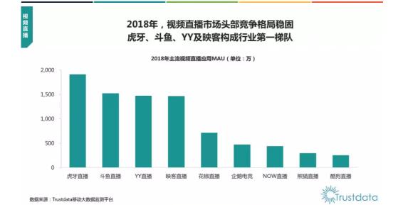 Trustdata:2018年度报告发布 虎牙领跑游戏直播行业