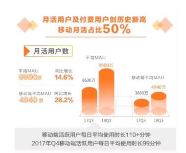 Trustdata:2018年度报告发布 虎牙领跑游戏直播行业4
