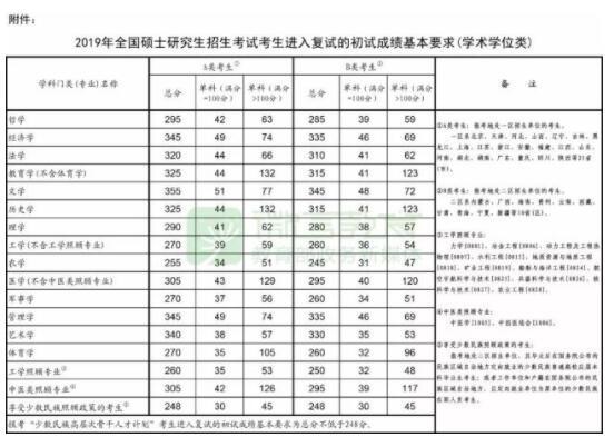 2019考研国家线公布 最高355分最低170分