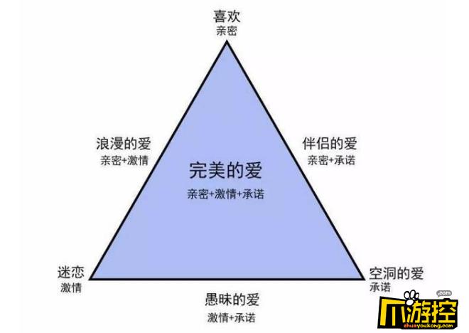 你的爱情属于哪一种类型,爱情三角理论